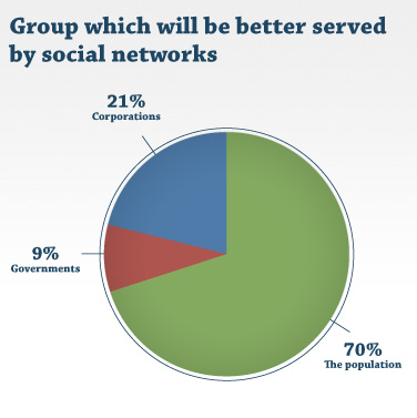 Group which will be better served by social networks